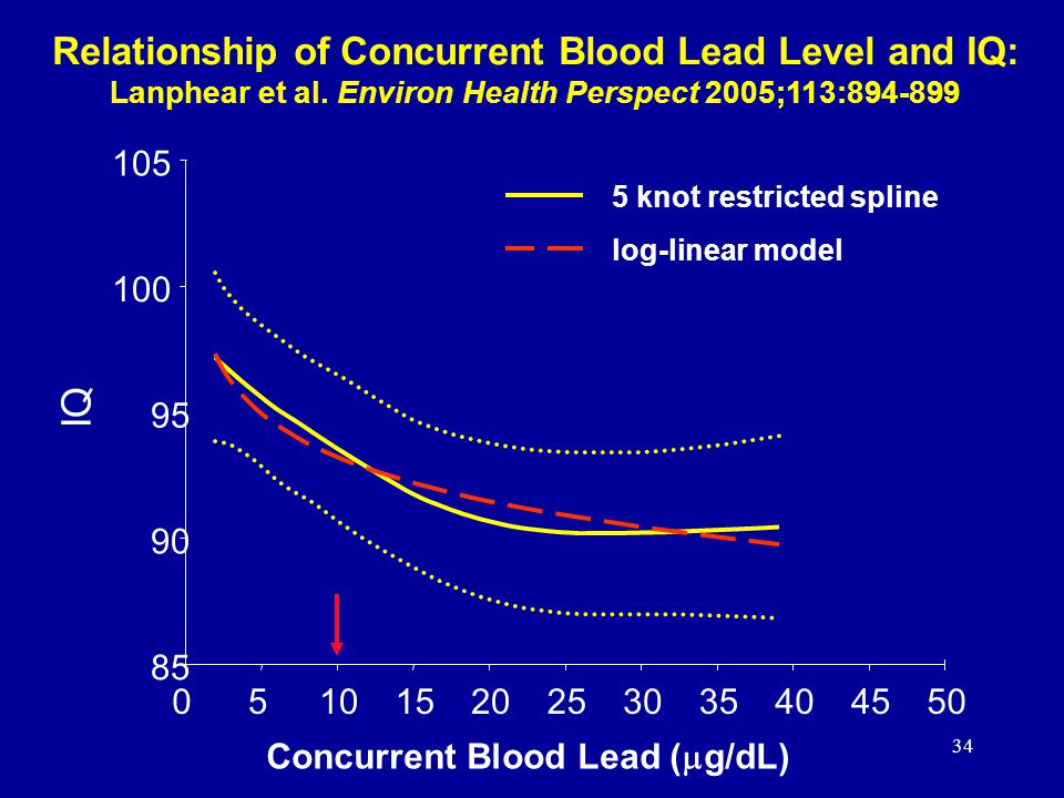 34 Relationship of Concurrent Blood Lead Level and IQ: Lanphear et al.