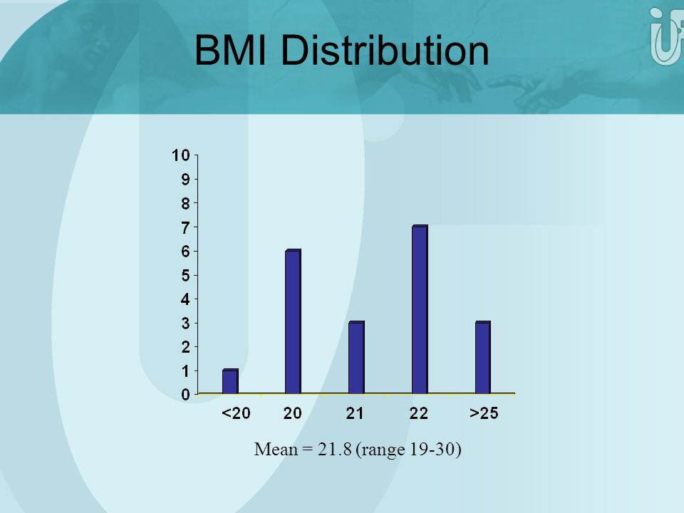 Mean = 21.8 (range 19-30) BMI Distribution