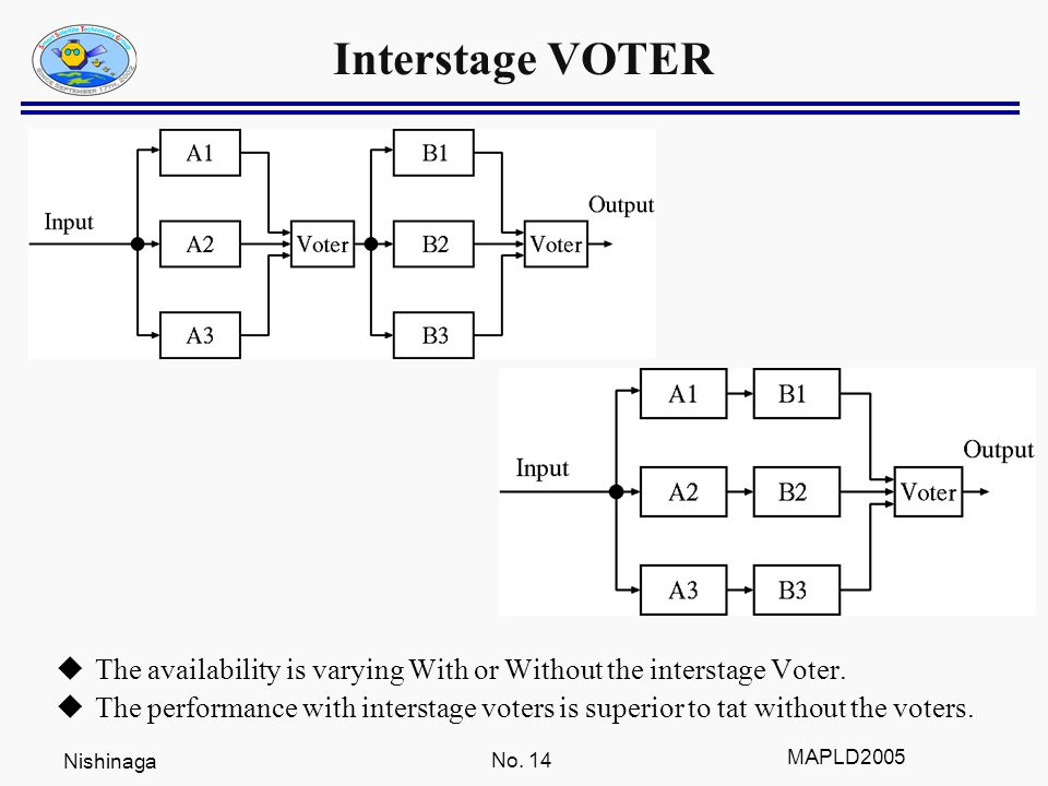 Nishinaga No. 14 MAPLD2005 Interstage VOTER  The availability is varying With or Without the interstage Voter.  The performance with interstage vote