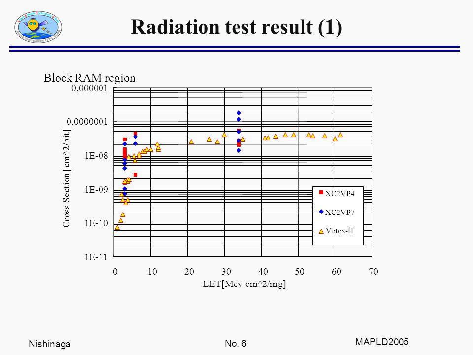 Nishinaga No. 6 MAPLD2005 Radiation test result (1) Block RAM region 1E-11 1E-10 1E-09 1E-08 0.0000001 0.000001 010203040506070 LET[Mev cm^2/mg] Cross