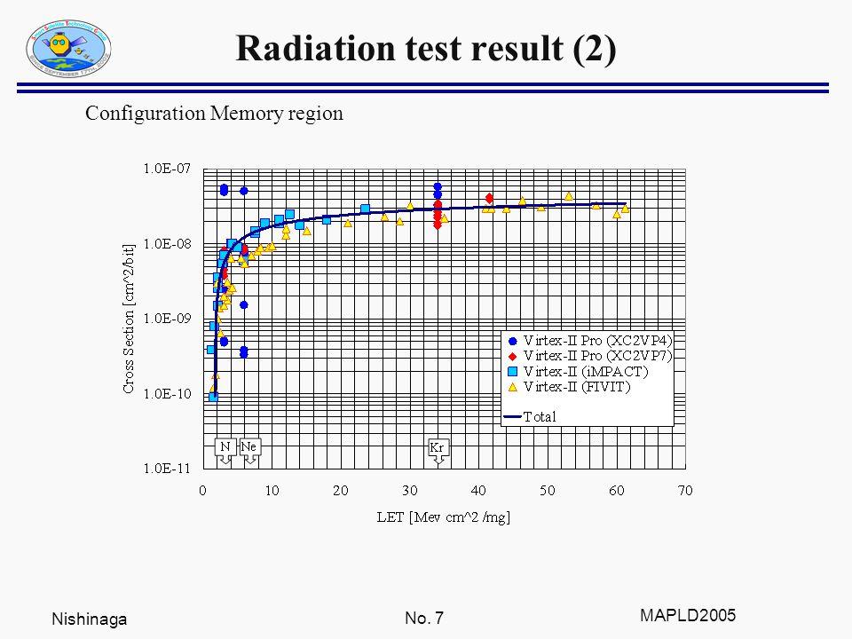 Nishinaga No.8 MAPLD2005 SEU frequency analysis (CREAM 96) Solar MAXFlare Peak (1 week) Conf.