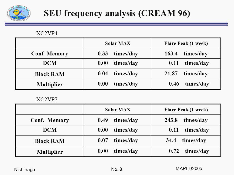 Nishinaga No. 8 MAPLD2005 SEU frequency analysis (CREAM 96) Solar MAXFlare Peak (1 week) Conf.