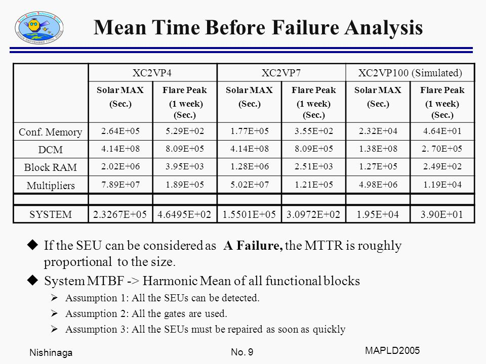 Nishinaga No. 9 MAPLD2005 Mean Time Before Failure Analysis  If the SEU can be considered as A Failure, the MTTR is roughly proportional to the size.