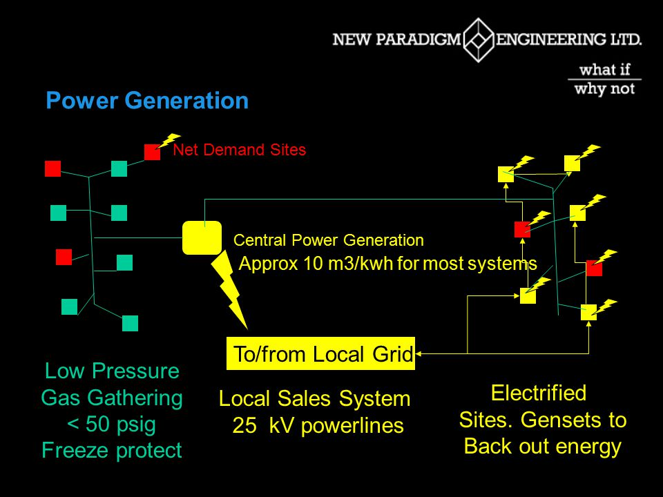 Power Generation & Cogeneration  Thermoelectric Generation  Microturbines  Reciprocating Engine Gensets  Gas Turbine Gensets  Fuel Cells  Cogeneration Options for all of the above