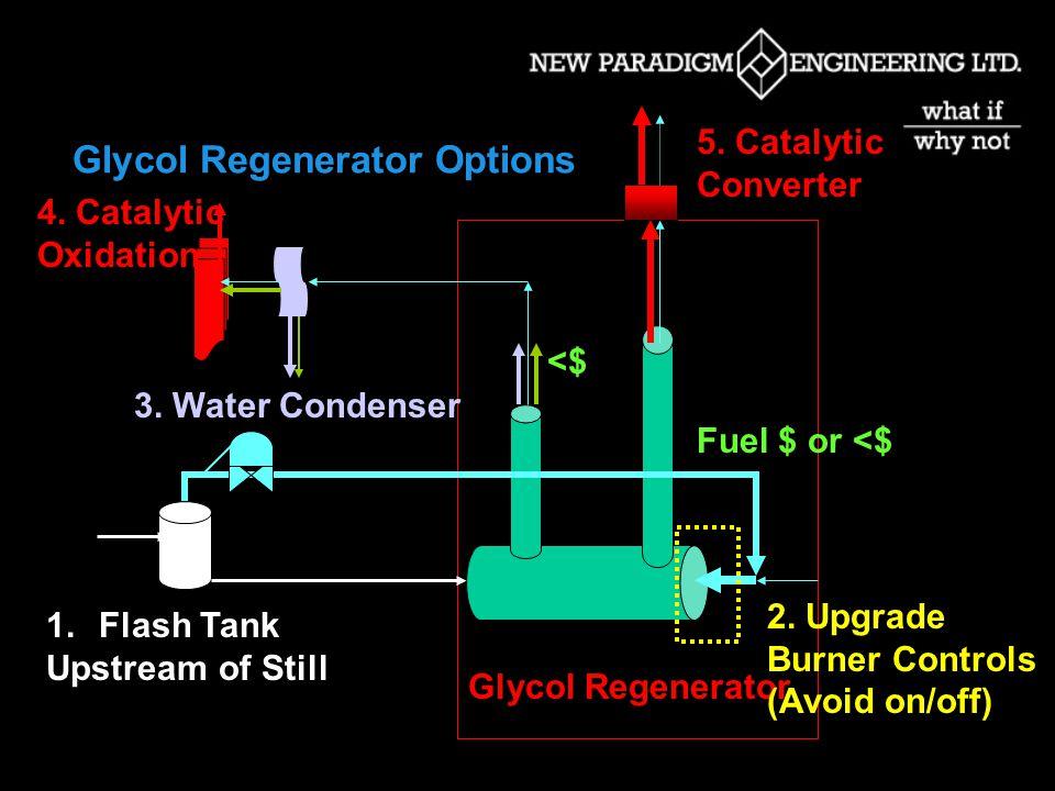 Wellhead Dehydrator Main GHG Streams Glycol Regenerator Fuel $$$ $$ Chemical Pumps $ Instrument Vents $