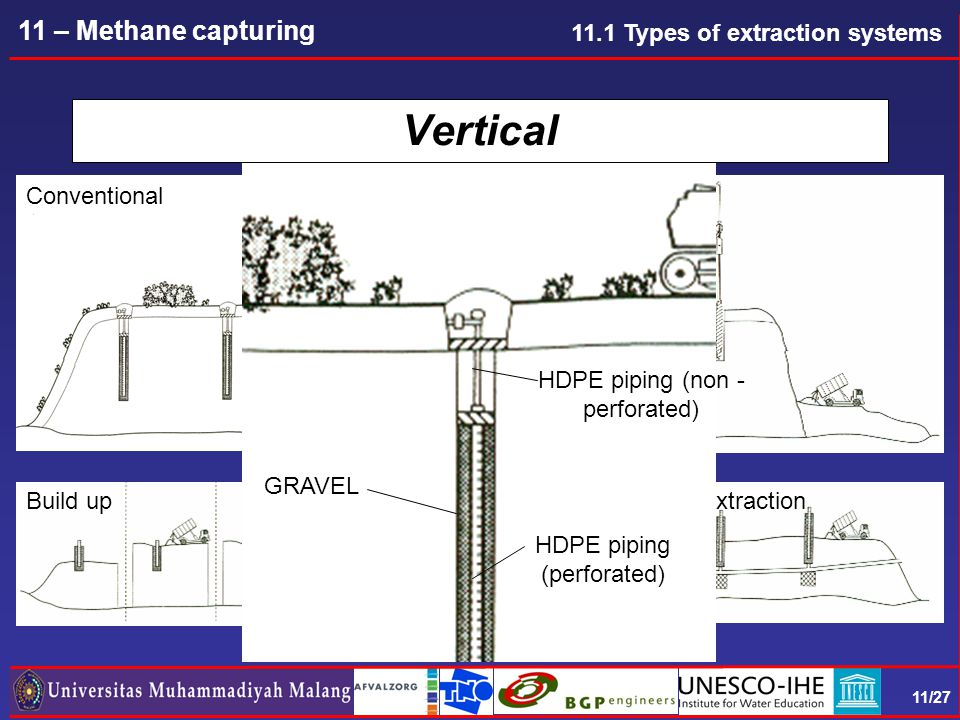 11/27 11 – Methane capturing Vertical Conventional Cell wise Build upBuild up + early extraction GRAVEL HDPE piping (perforated) HDPE piping (non - perforated) 11.1 Types of extraction systems