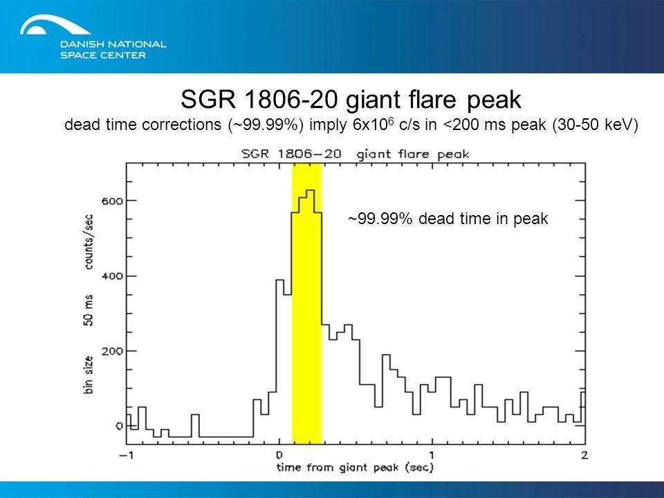 SGR 1806-20 giant flare peak dead time corrections (~99.99%) imply 6x10 6 c/s in <200 ms peak (30-50 keV) ~99.99% dead time in peak