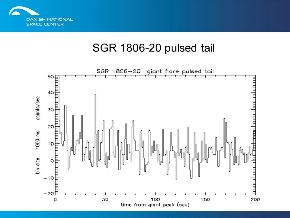 SGR 1806-20 pulsed tail