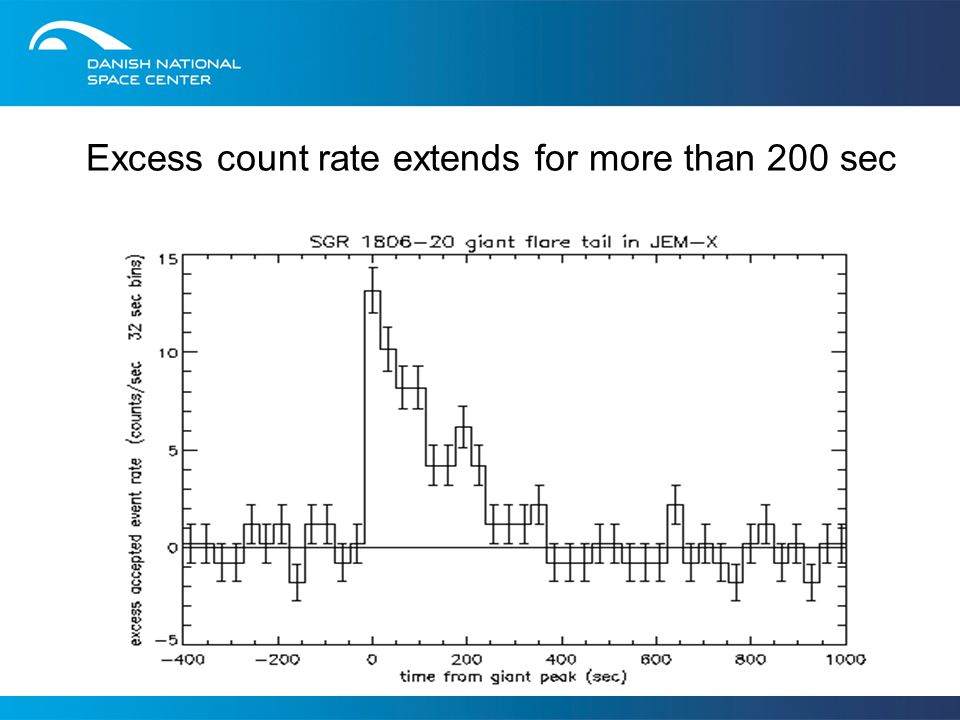 Excess count rate extends for more than 200 sec