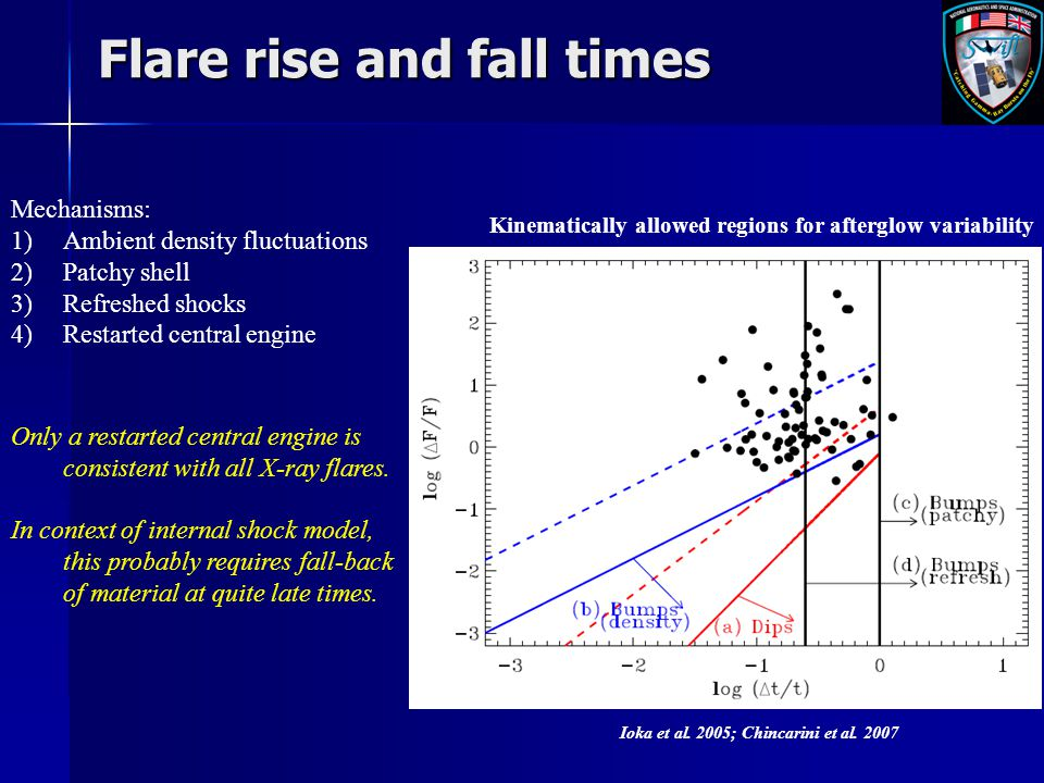 Flare rise and fall times Mechanisms: 1)Ambient density fluctuations 2)Patchy shell 3)Refreshed shocks 4)Restarted central engine Ioka et al. 2005; Ch