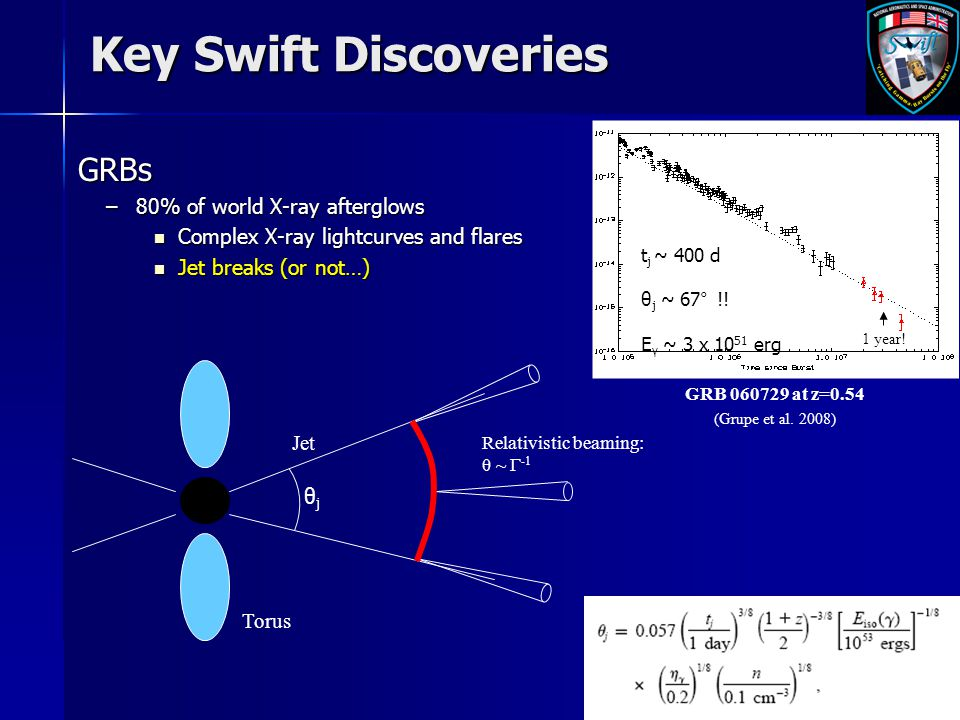 1 year! t j ~ 400 d θ j ~ 67° !! E γ ~ 3 x 10 51 erg GRB 060729 at z=0.54 (Grupe et al. 2008) Key Swift Discoveries GRBs GRBs –80% of world X-ray afte