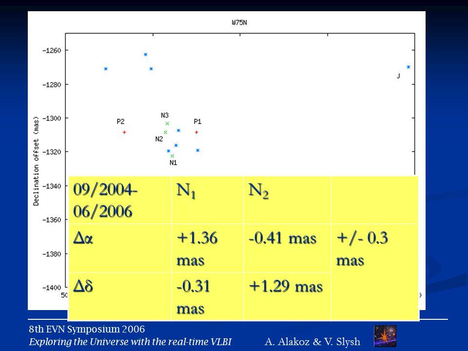 09/2004- 06/2006 N1N1N1N1 N2N2N2N2Δα +1.36 mas -0.41 mas +/- 0.3 mas Δδ -0.31 mas +1.29 mas