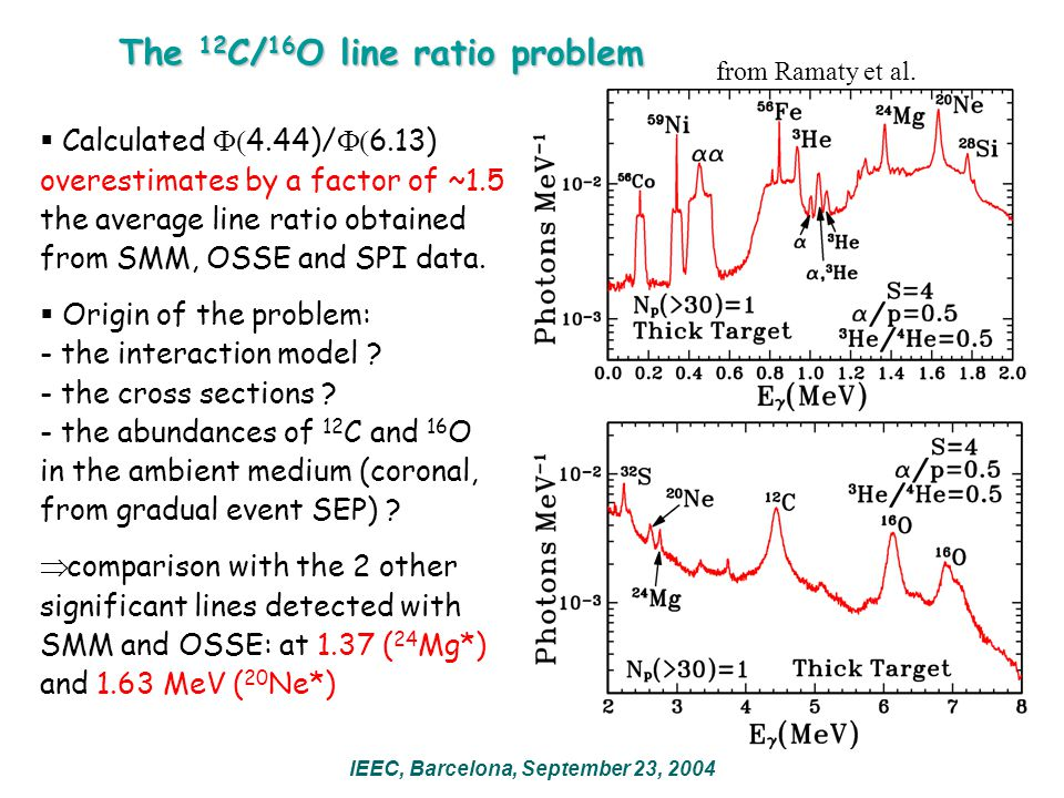 The 12 C/ 16 O line ratio problem IEEC, Barcelona, September 23, 2004  Calculated  4.44)/  6.13) overestimates by a factor of ~1.5 the average line ratio obtained from SMM, OSSE and SPI data.