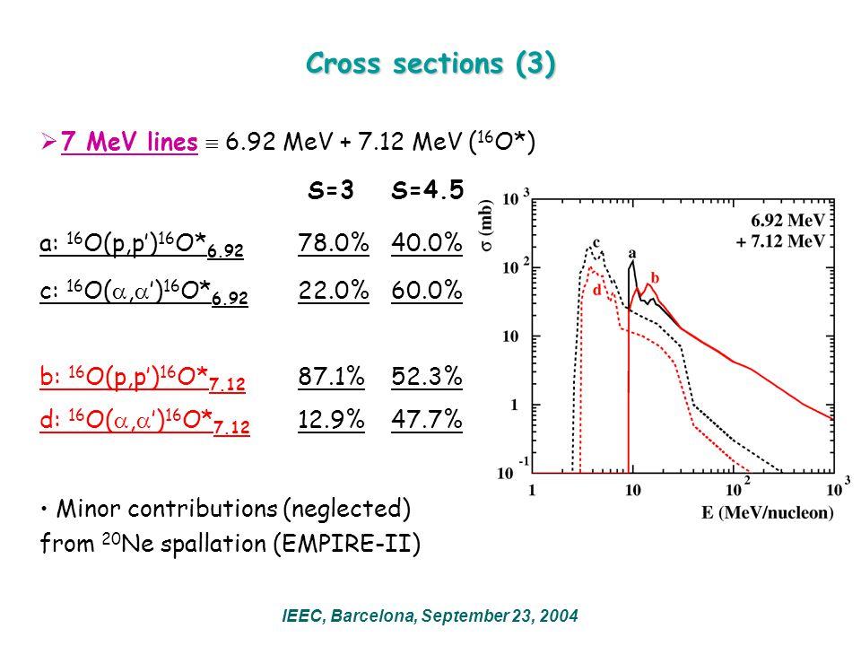 Cross sections (3)  7 MeV lines  6.92 MeV + 7.12 MeV ( 16 O*) S=3 S=4.5 a: 16 O(p,p') 16 O* 6.92 78.0% 40.0% c: 16 O( ,  ') 16 O* 6.92 22.0% 60.0% b: 16 O(p,p') 16 O* 7.12 87.1% 52.3% d: 16 O( ,  ') 16 O* 7.12 12.9% 47.7% Minor contributions (neglected) from 20 Ne spallation (EMPIRE-II) IEEC, Barcelona, September 23, 2004
