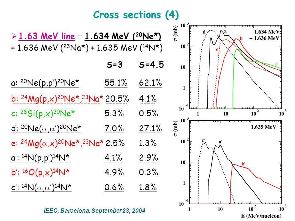Cross sections (4)  1.63 MeV line  1.634 MeV ( 20 Ne*) + 1.636 MeV ( 23 Na*) + 1.635 MeV ( 14 N*) S=3 S=4.5 a: 20 Ne(p,p') 20 Ne* 55.1% 62.1% b: 24 Mg(p,x) 20 Ne*, 23 Na* 20.5% 4.1% c: 28 Si(p,x) 20 Ne* 5.3% 0.5% d: 20 Ne( ,  ') 20 Ne* 7.0% 27.1% e: 24 Mg( ,x) 20 Ne*, 23 Na* 2.5% 1.3% a': 14 N(p,p') 14 N* 4.1% 2.9% b': 16 O(p,x) 14 N* 4.9% 0.3% c': 14 N( ,  ') 14 N* 0.6% 1.8% IEEC, Barcelona, September 23, 2004