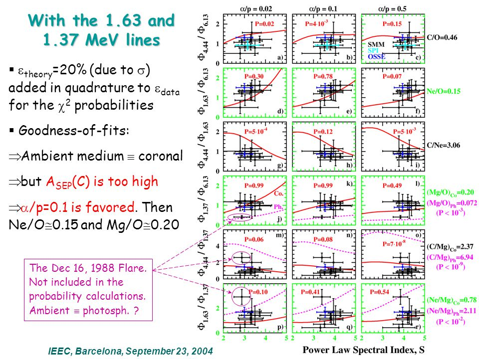   theory =20% (due to  ) added in quadrature to  data for the  2 probabilities  Goodness-of-fits:  Ambient medium  coronal  but A SEP (C) is
