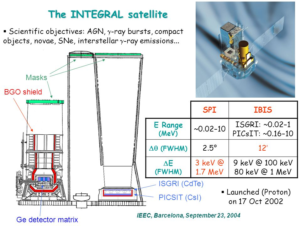 The INTEGRAL satellite IEEC, Barcelona, September 23, 2004  Launched (Proton) on 17 Oct 2002 Ge detector matrix Masks BGO shield ISGRI (CdTe) PICSIT