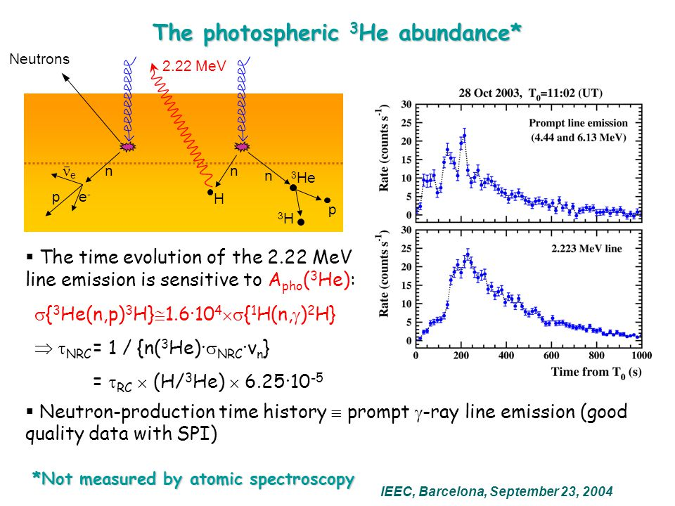 The photospheric 3 He abundance*  The time evolution of the 2.22 MeV line emission is sensitive to A pho ( 3 He):  { 3 He(n,p) 3 H}  1.6·10 4  { 1 H(n,  ) 2 H}  NRC = 1 / {n( 3 He)·  NRC ·v n } =  RC  (H/ 3 He)  6.25·10 -5 IEEC, Barcelona, September 23, 2004  Neutron-production time history  prompt  -ray line emission (good quality data with SPI) *Not measured by atomic spectroscopy *Not measured by atomic spectroscopy Neutrons 2.22 MeV H n pe-e- e n 3 He 3 H n p