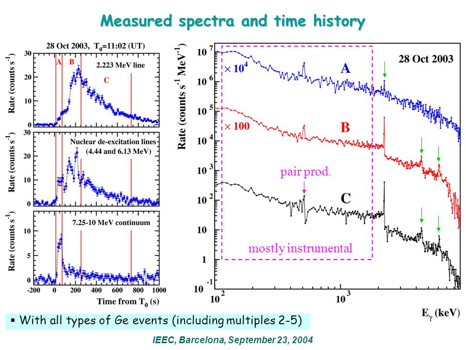 Measured spectra and time history  With all types of Ge events (including multiples 2-5) mostly instrumental pair prod. IEEC, Barcelona, September 23