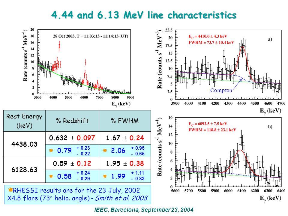 Cross sections (5)  1.37 MeV line  1.369 MeV ( 24 Mg*) + 1.370 MeV ( 55 Fe*) + 1.367 MeV ( 59 Ni*) S=3 S=4.5 a: 24,25,26 Mg(p,x) 24 Mg* 85.8% 74.5% b: 28 Si(p,x) 24 Mg* 7.2% 0.9% c: 56 Fe(p,x) 55 Fe* 1.1% 0.1% d: 24 Mg( ,  ') 24 Mg* 5.3% 22.2% e: 56 Fe( ,n) 59 Ni* 0.6% 2.3% IEEC, Barcelona, September 23, 2004