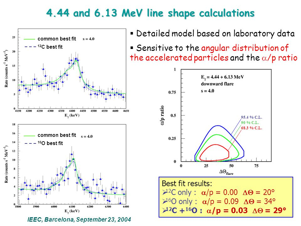 The 6.92 and 7.12 MeV lines of 16 O*  Fit with a fixed line shape: same relative redshift and FWHM as for the 6.13 MeV line  The two 16 O* lines at ~7 MeV are resolved for the first time  From a simplified model of solar  -ray absorption: Line Energy (MeV) Relative fluences 2.210.7  1.7 4.40.92  0.14 6.1  1.00  0.17 6.90.33  0.13 7.10.20  0.12 IEEC, Barcelona, September 23, 2004