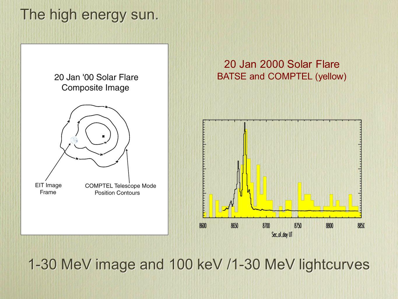 The high energy sun.
