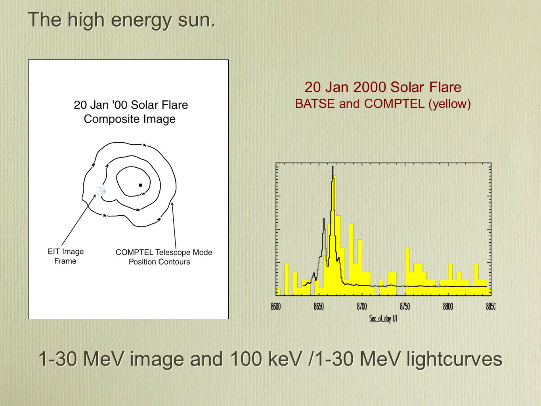 LASCO C3 7-30 solar radii