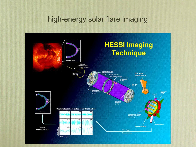 high-energy solar flare imaging