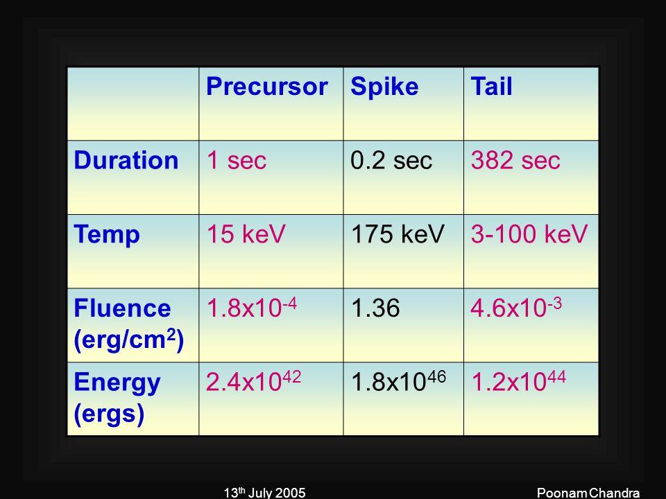 13 th July 2005Poonam Chandra PrecursorSpikeTail Duration1 sec0.2 sec382 sec Temp15 keV175 keV3-100 keV Fluence (erg/cm 2 ) 1.8x10 -4 1.364.6x10 -3 Energy (ergs) 2.4x10 42 1.8x10 46 1.2x10 44