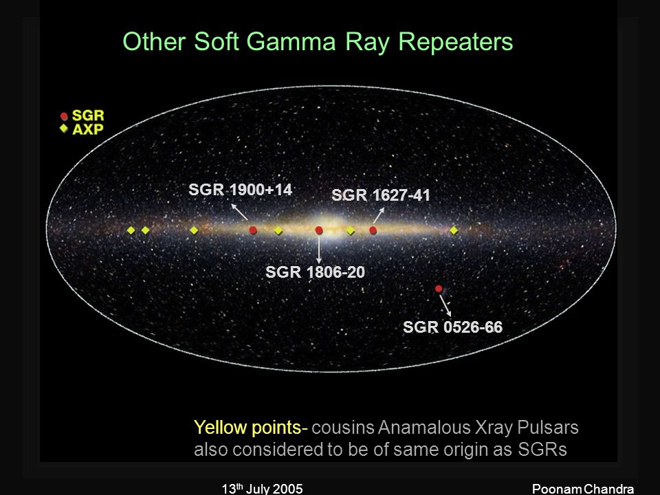 13 th July 2005Poonam Chandra SGR 0526-66 SGR 1627-41 SGR 1900+14 SGR 1806-20 Other Soft Gamma Ray Repeaters Yellow points- cousins Anamalous Xray Pul