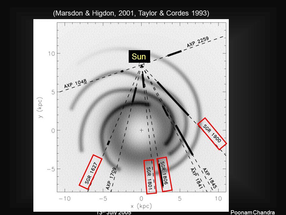 13 th July 2005Poonam Chandra (Marsdon & Higdon, 2001, Taylor & Cordes 1993) Sun