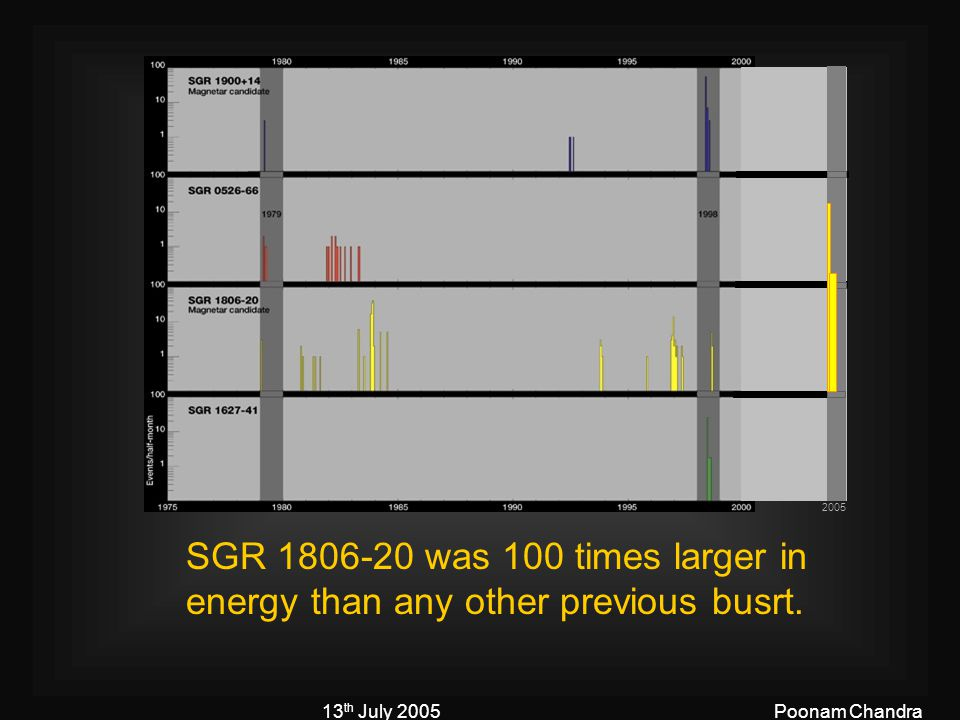 13 th July 2005Poonam Chandra 2005 SGR 1806-20 was 100 times larger in energy than any other previous busrt.