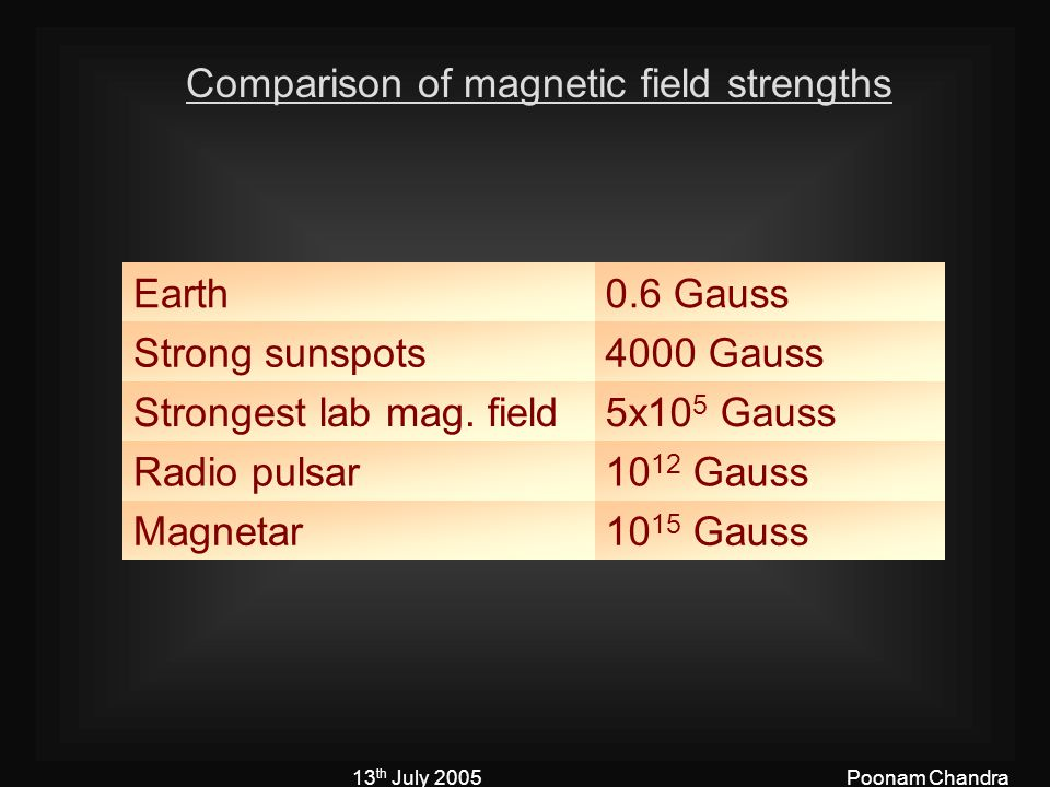13 th July 2005Poonam Chandra Comparison of magnetic field strengths Earth0.6 Gauss Strong sunspots4000 Gauss Strongest lab mag.