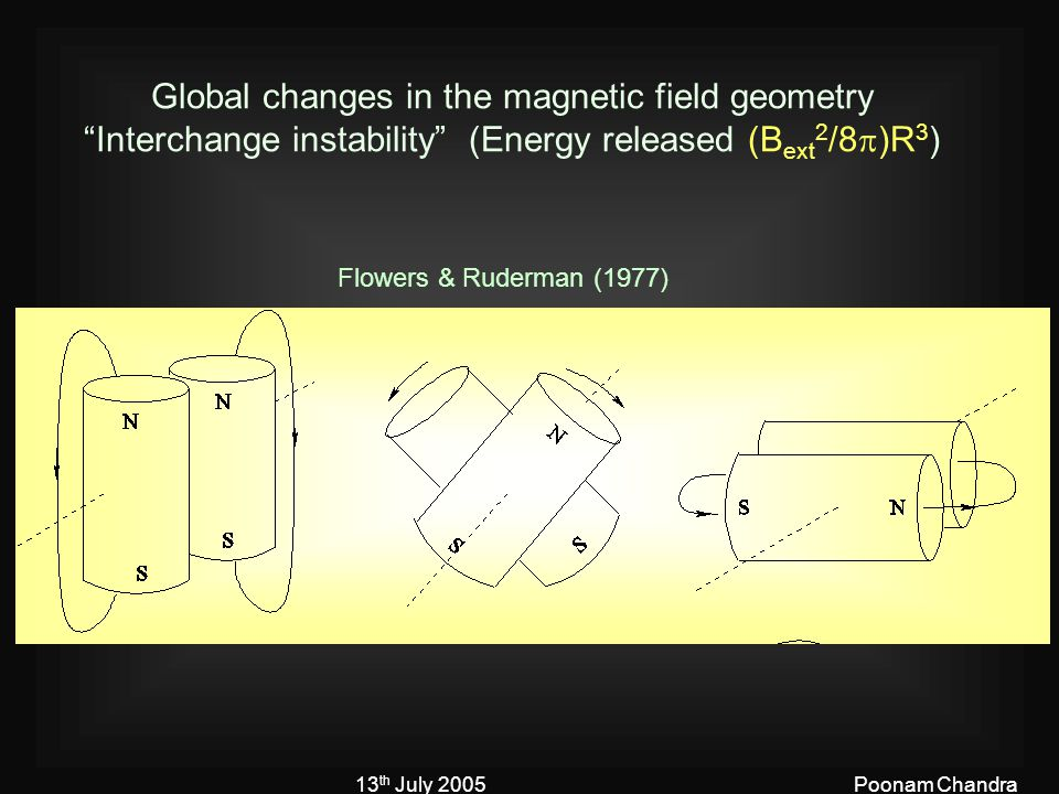 """13 th July 2005Poonam Chandra Global changes in the magnetic field geometry """"Interchange instability"""" (Energy released (B ext 2 /8  )R 3 ) Flowers &"""