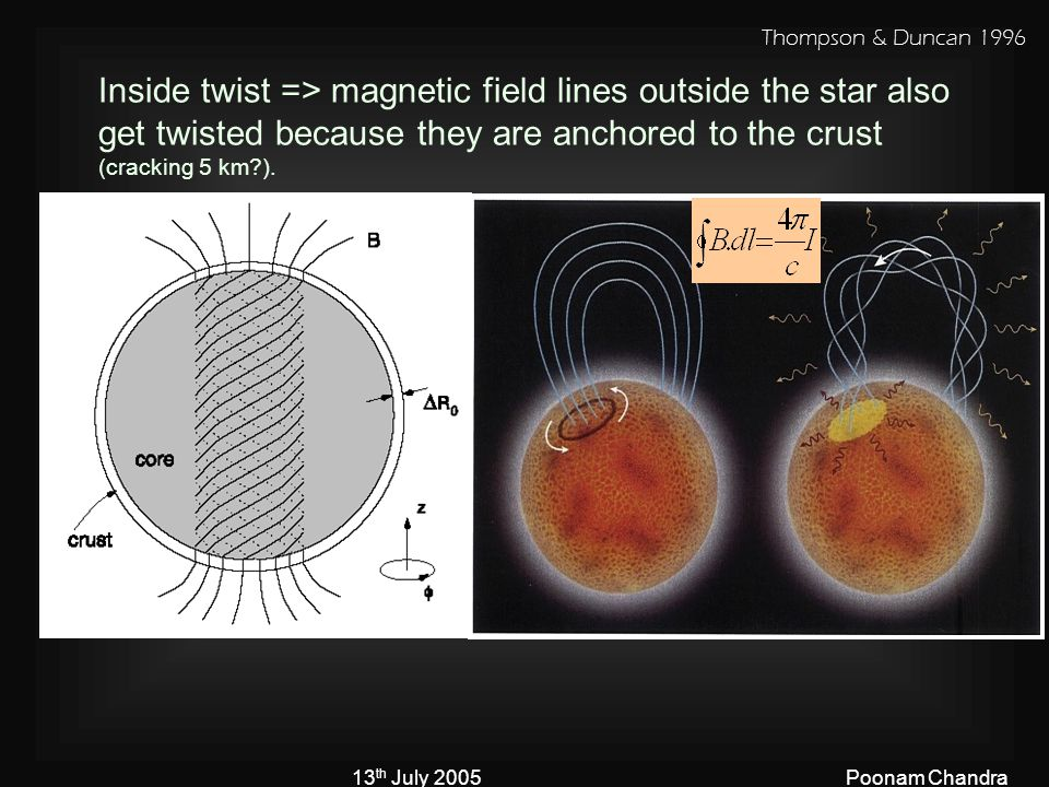 13 th July 2005Poonam Chandra Inside twist => magnetic field lines outside the star also get twisted because they are anchored to the crust (cracking 5 km?).