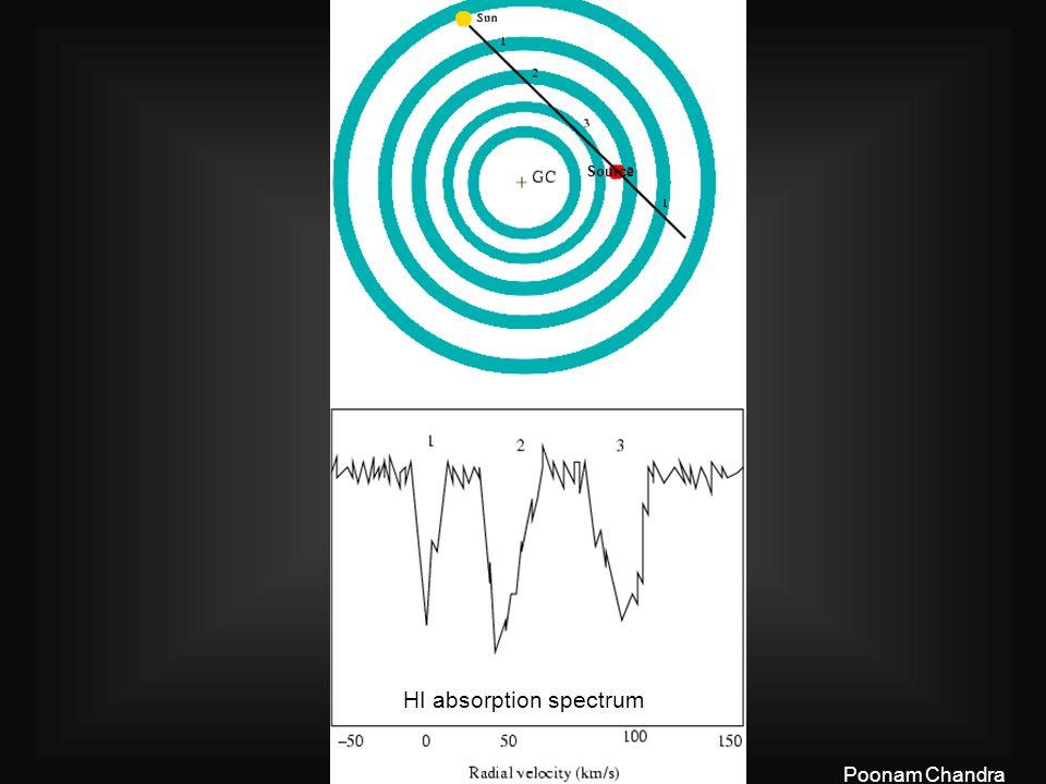 13 th July 2005Poonam Chandra Source HI absorption spectrum