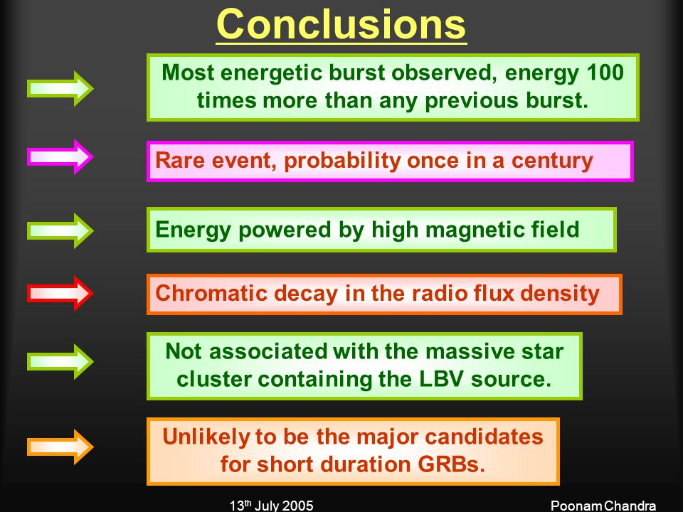 13 th July 2005Poonam Chandra Conclusions Most energetic burst observed, energy 100 times more than any previous burst.
