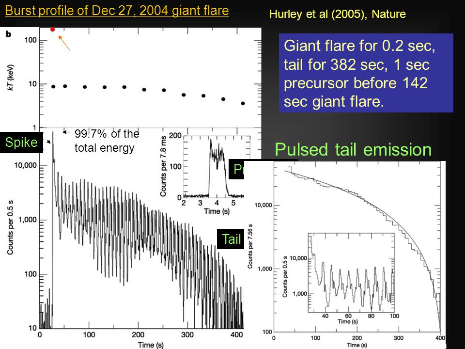 13 th July 2005Poonam Chandra Precursor Spike Tail Pulsed tail emission Giant flare for 0.2 sec, tail for 382 sec, 1 sec precursor before 142 sec giant flare.