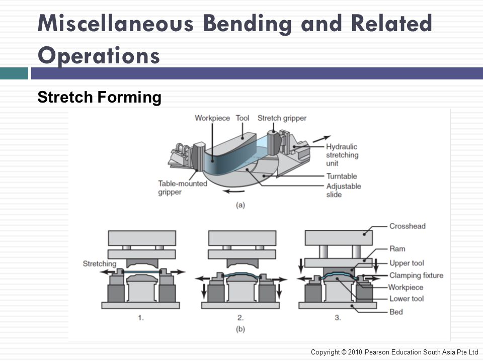 Miscellaneous Bending and Related Operations Copyright © 2010 Pearson Education South Asia Pte Ltd Stretch Forming