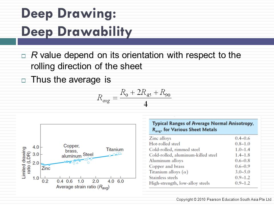 Deep Drawing: Deep Drawability Copyright © 2010 Pearson Education South Asia Pte Ltd  R value depend on its orientation with respect to the rolling direction of the sheet  Thus the average is