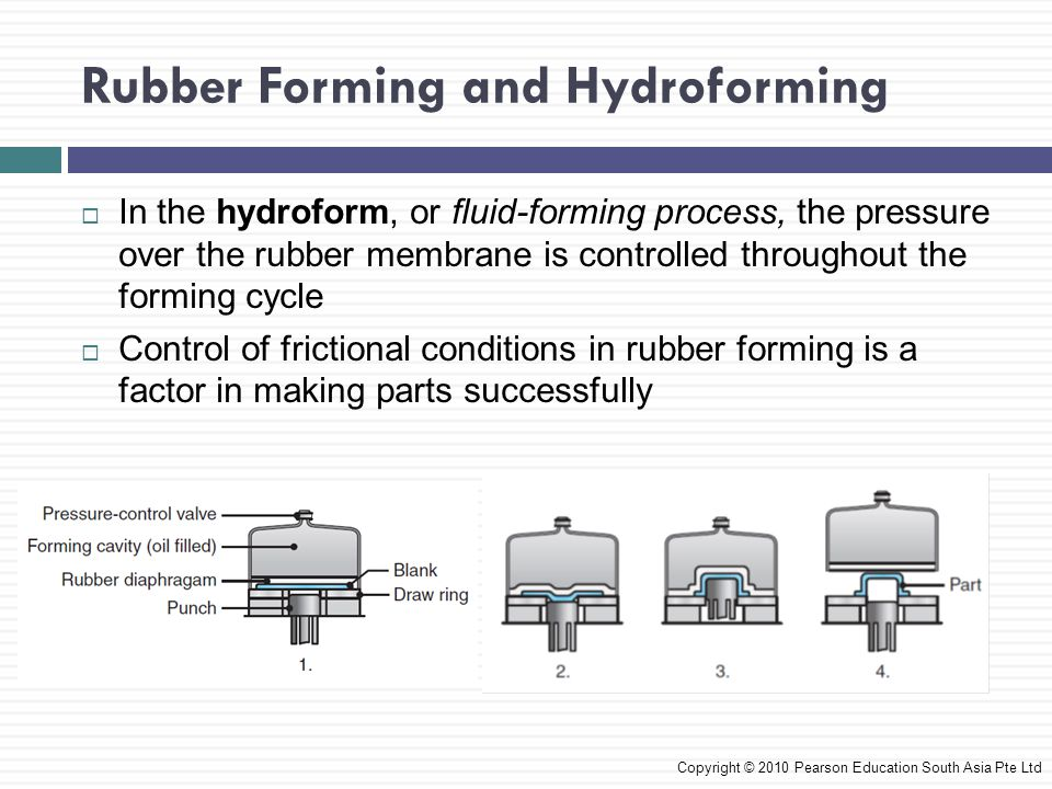 Rubber Forming and Hydroforming Copyright © 2010 Pearson Education South Asia Pte Ltd  In the hydroform, or fluid-forming process, the pressure over the rubber membrane is controlled throughout the forming cycle  Control of frictional conditions in rubber forming is a factor in making parts successfully