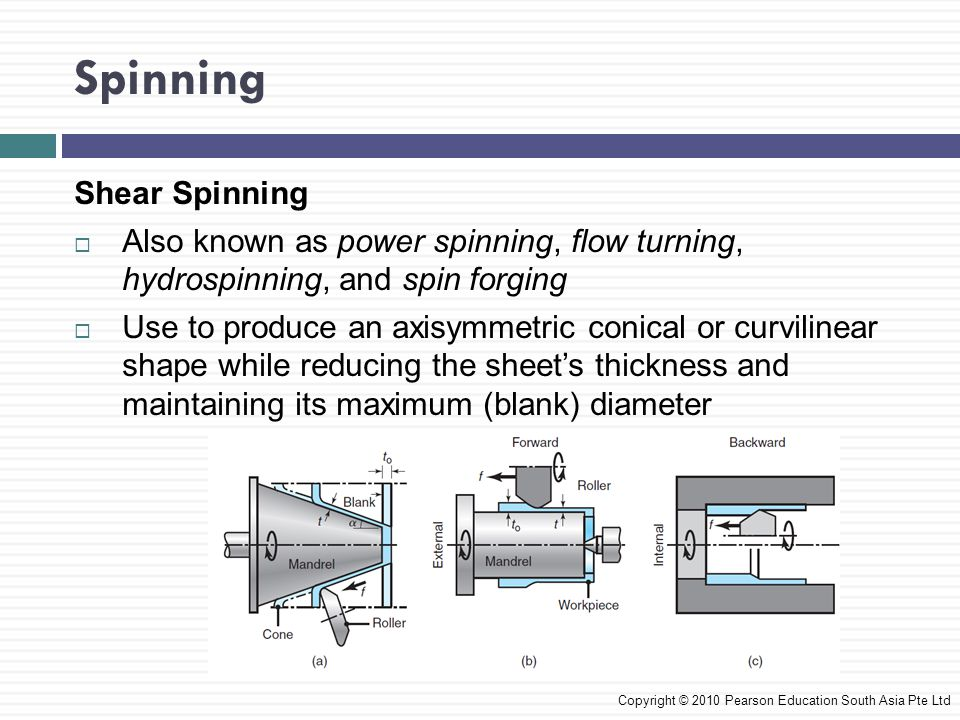 Spinning Copyright © 2010 Pearson Education South Asia Pte Ltd Shear Spinning  Also known as power spinning, flow turning, hydrospinning, and spin fo