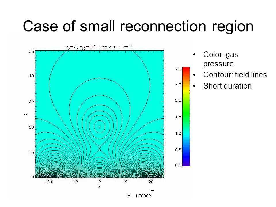 Case of small reconnection region Color: gas pressure Contour: field lines Short duration