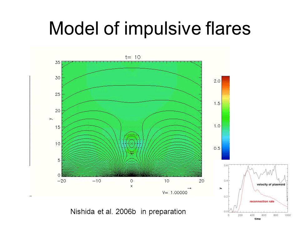 Model of impulsive flares Nishida et al. 2006b in preparation