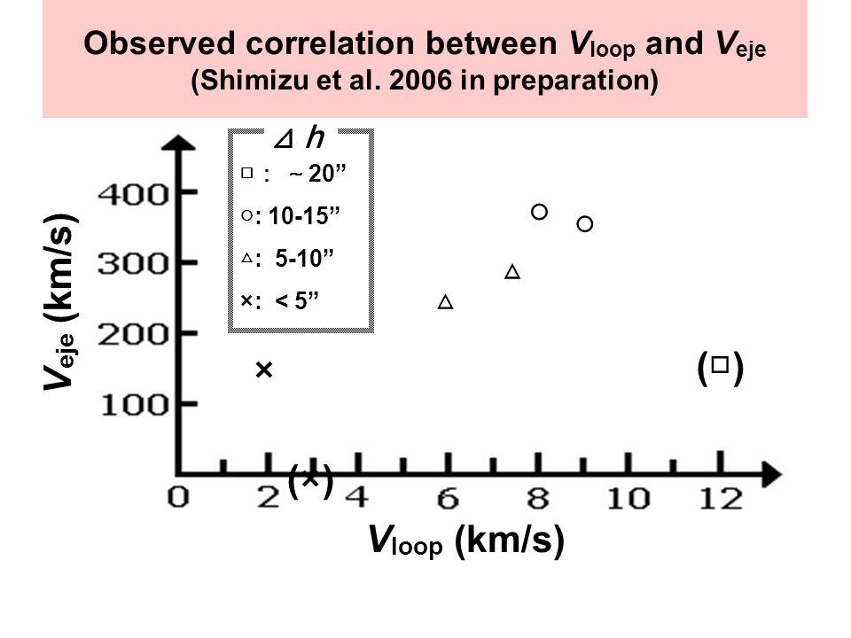 V loop (km/s) V eje (km/s) × (×) △ △ ○ (□) ○ □ : ~ 20 ○: 10-15 △ : 5-10 ×: < 5 ⊿h⊿h Observed correlation between V loop and V eje (Shimizu et al.