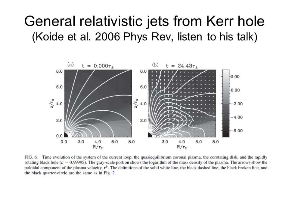 General relativistic jets from Kerr hole (Koide et al. 2006 Phys Rev, listen to his talk)