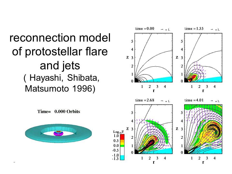 reconnection model of protostellar flare and jets ( Hayashi, Shibata, Matsumoto 1996)