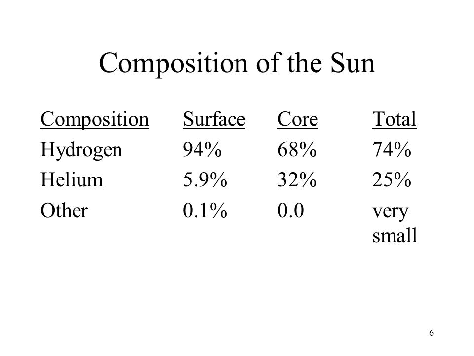 6 Composition of the Sun CompositionSurfaceCoreTotal Hydrogen94%68%74% Helium5.9%32%25% Other0.1%0.0very small