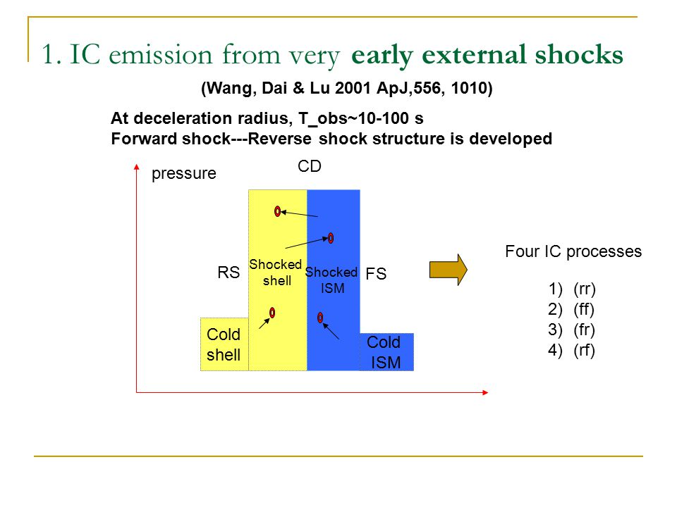 Energy spectra--- At sub-GeV to GeV energies, the SSC of reverse shock is dominant; at higher energies, the Combined IC or SSC of forward shock becomes increasingly dominated Reverse shock SSC (r,f) IC (f,r) IC Forward shock SSC Log(E/keV) GLAST 5 photons sensitivity (Wang, Dai & Lu 2001 ApJ,556, 1010)