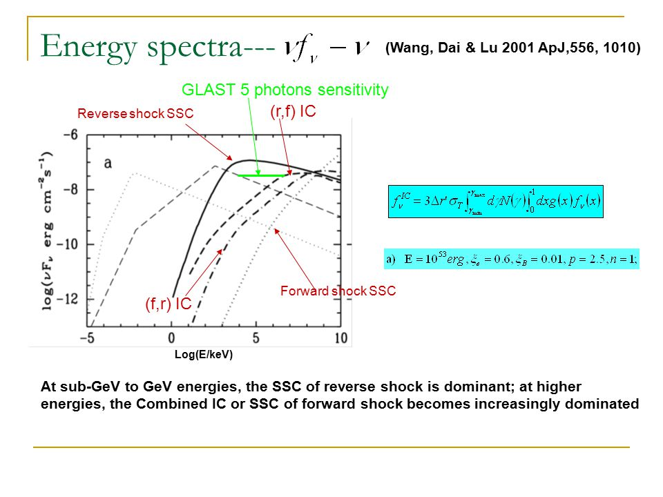 One GeV burst with very hard spectrum- leptonic or hadronic process.